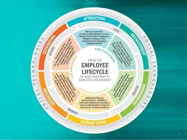 communication cycle diagram wiring ecu toyota vios embedding employee engagement throughout the lifecycle