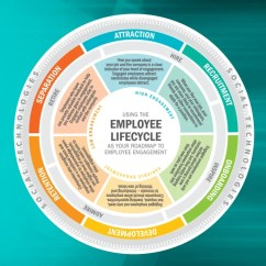 Employee Life Cycle Diagram Wiring Kia Carnival Embedding Engagement Throughout The