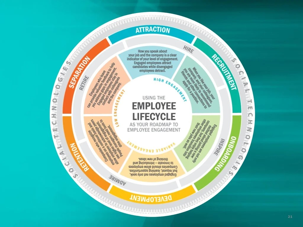 employee life cycle diagram 2007 suzuki eiger 400 wiring embedding engagement throughout the