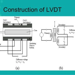 What Is Lvdt Explain It With Neat Diagram Balboa Spa Pack Wiring