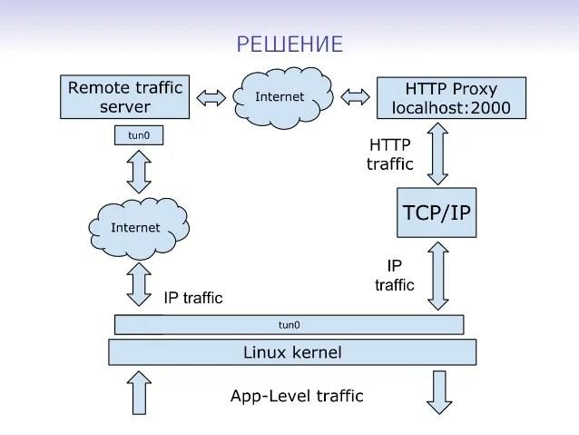 Александ Колесень - Внедрение open-source TCP/IP стека LwIP в Android…