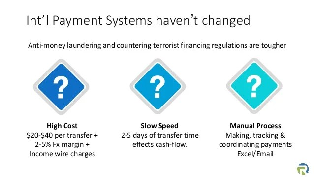 Lyra cross border business payments platform v6