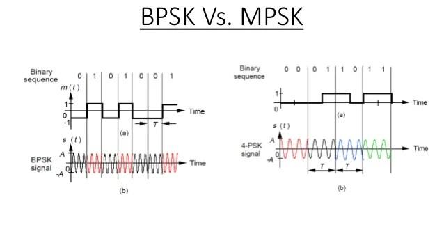 m ary psk transmitter block diagram