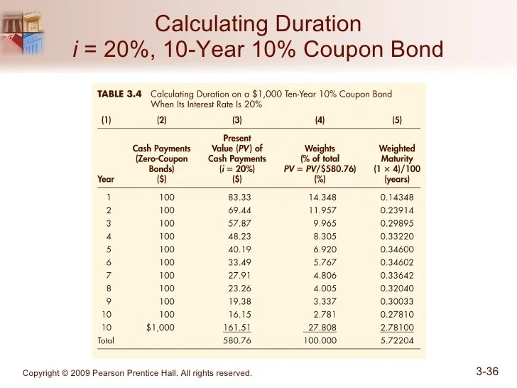 Chapter 03_What Do Interest Rates Mean and What Is Their ...