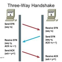 Tcp Three Way Handshake Diagram 2004 Jeep Grand Cherokee Radio Wiring Ip Networking Copyright 2011 14