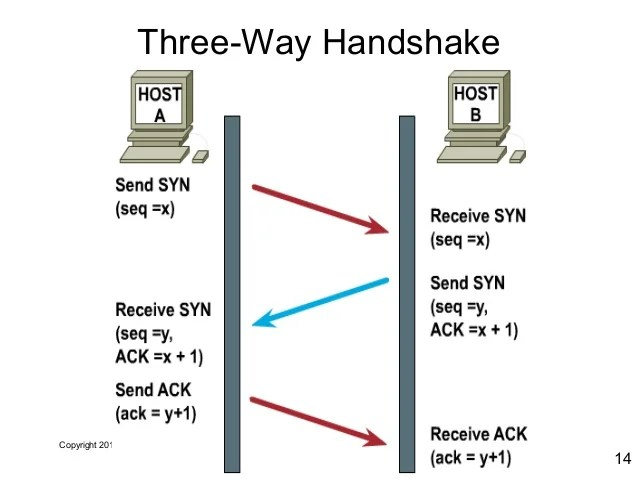 tcp three way handshake diagram electric over hydraulic trailer brakes wiring ip networking copyright 2011 14