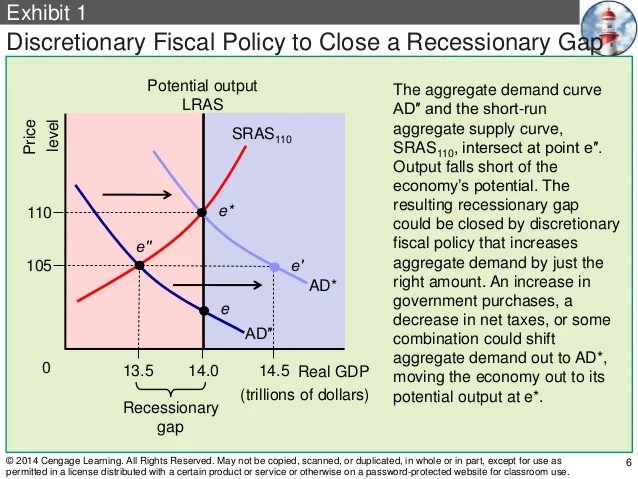 Ma ch 11 fiscal policy 1