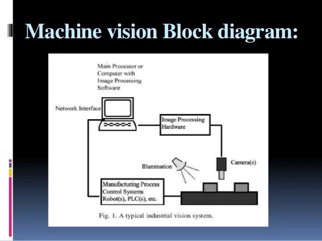 Machine vision in food & beverages