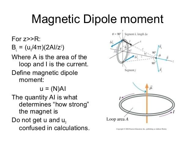 https://i0.wp.com/image.slidesharecdn.com/magnetic-140916102717-phpapp02/95/magnetic-31-638.jpg