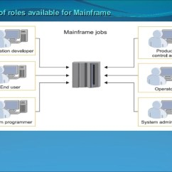 Mainframe Architecture Diagram 2001 Chevy Silverado Wiring Product Overview Online Transaction 17