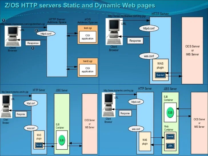 mainframe architecture diagram ion exchange softening product overview z os http servers static and dynamic web pages