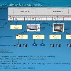 Mainframe Architecture Diagram House Wire Product Overview 6