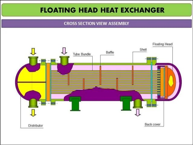 Image Result For Heat Exchanger Testing
