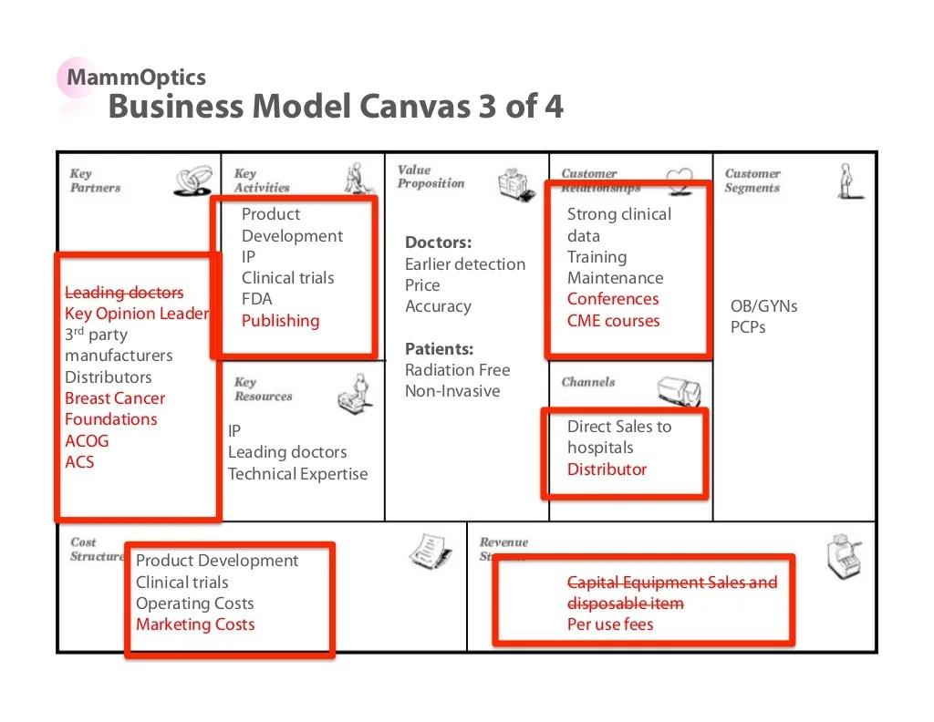 MammOptics Business Model Canvas 3
