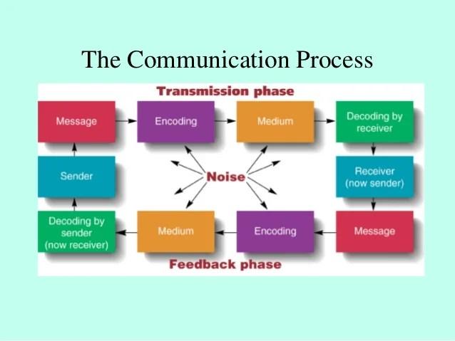 Communication issues  verbal also managing effective network in organisation through dipl rh slideshare