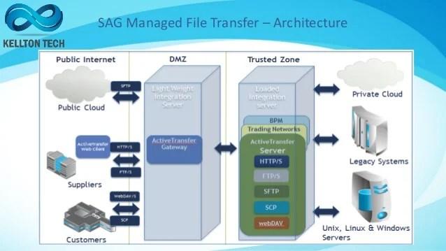 Managing File Transfers Mft