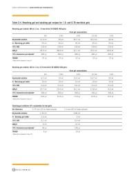 Polyacrylamide Gel Recipe Calculator   Besto Blog