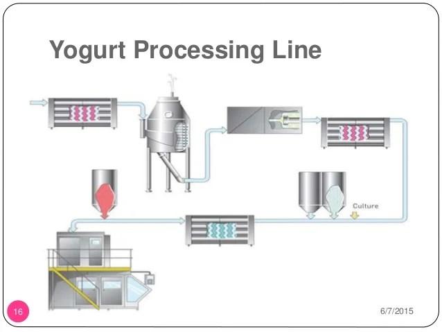 process flow diagram for yogurt production