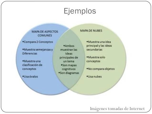 Diagrama de venn lengua y literatura resultado de imagen de diagrama de venn ejemplos entre mapas ccuart Images