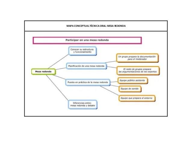 Mapa conceptual tcnica oral