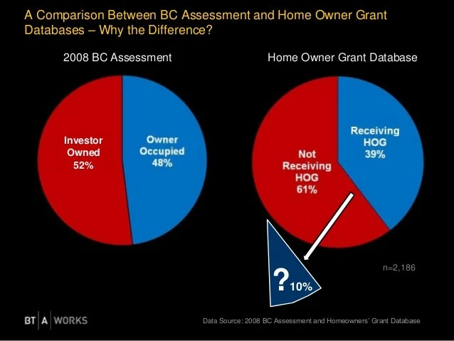 Bc Home Owners Grant