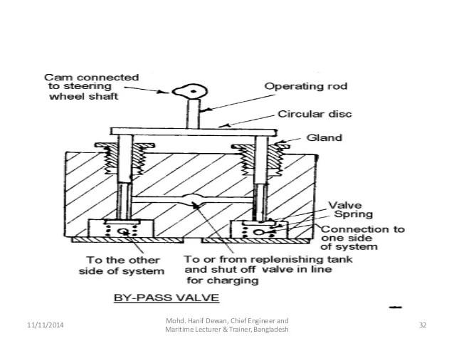 steering wheel diagram 2006 honda civic ac wiring marine gear and solas requirements 32