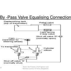 Steering Wheel Diagram 110 Volt Electric Motor Wiring Marine Gear And Solas Requirements 33