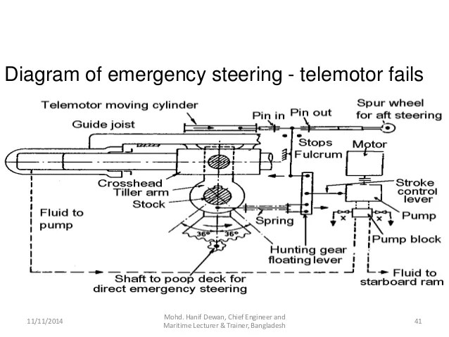 steering wheel diagram harley ignition switch wiring marine gear and solas requirements 41
