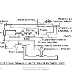 Steering Wheel Diagram 95 Mustang Gt Fan Wiring Marine Gear And Solas Requirements 67