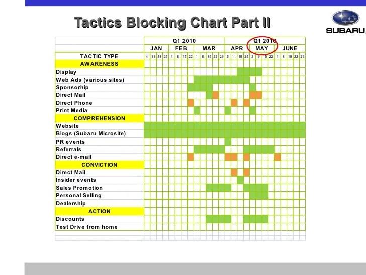 Tactics blocking chart part  also mark  integrated marketing communications imc case study rh slideshare