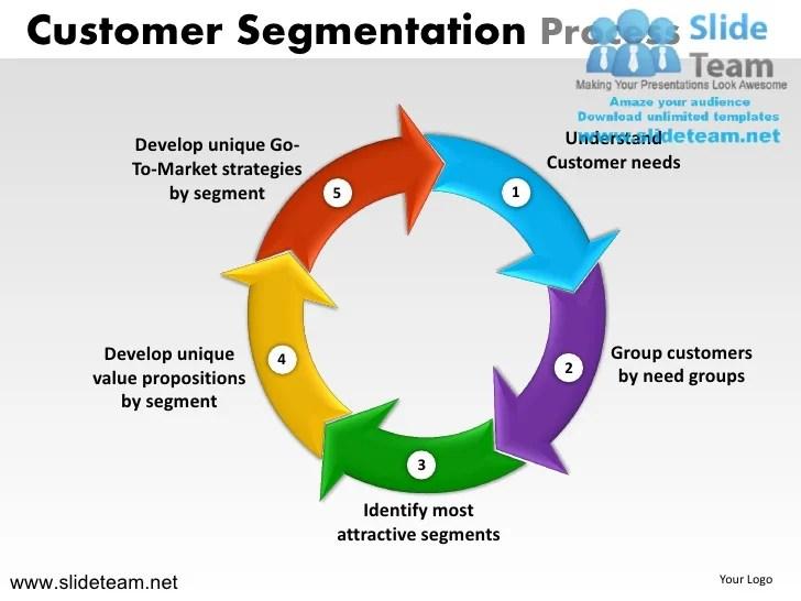 marketing customer segmentation