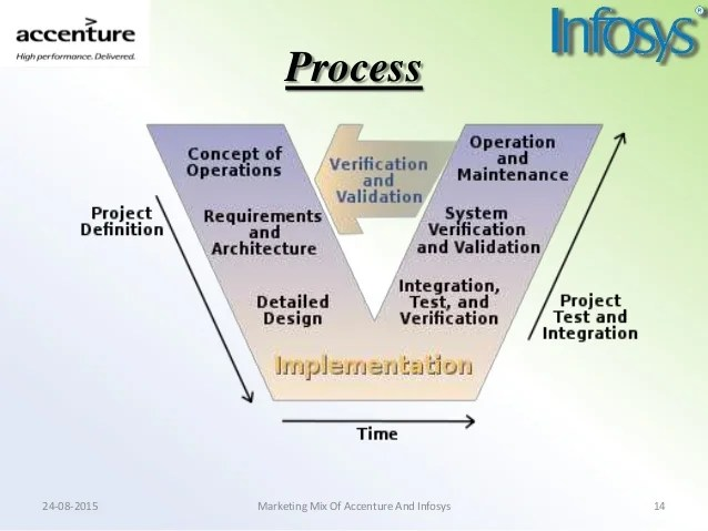 Marketing mix of accenture and infosys