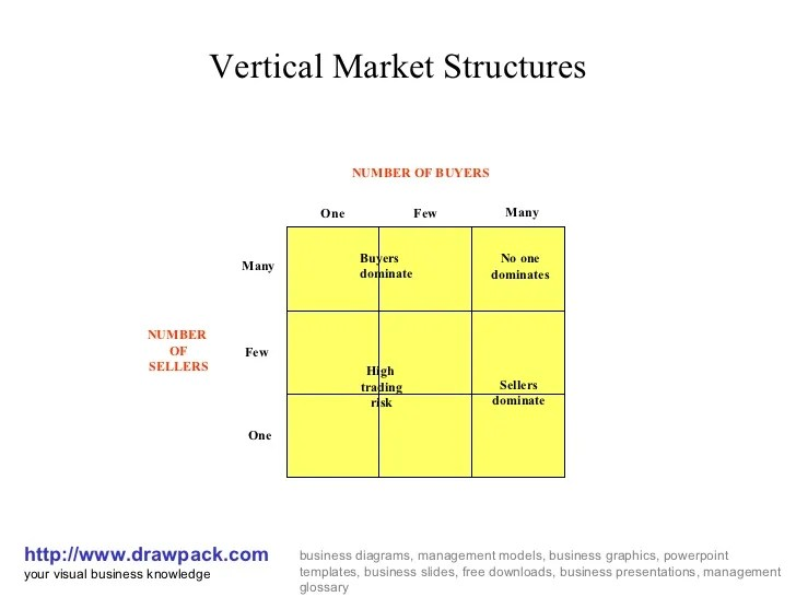what is an affinity diagram wiring of motorcycle honda market structures matrix