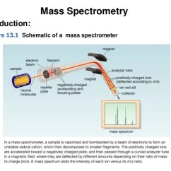 Schematic Diagram Of Mass Spectrometer Car Trailer Wiring Australia Spectrometry 4 5 Figure 13 1 A