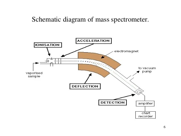 schematic diagram of mass spectrometer milbank meter base wiring spectrometry