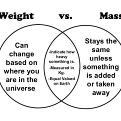 Compare And Contrast Mass Weight Venn Diagram Srs Wiring Go Look Importantbook Material Usability Chemistry Hasil Gambar Untuk Vs