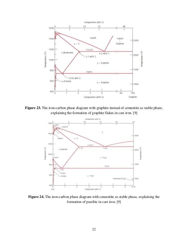iron carbide diagram pdf wiring household lighting mat 203 - memo to supervisor