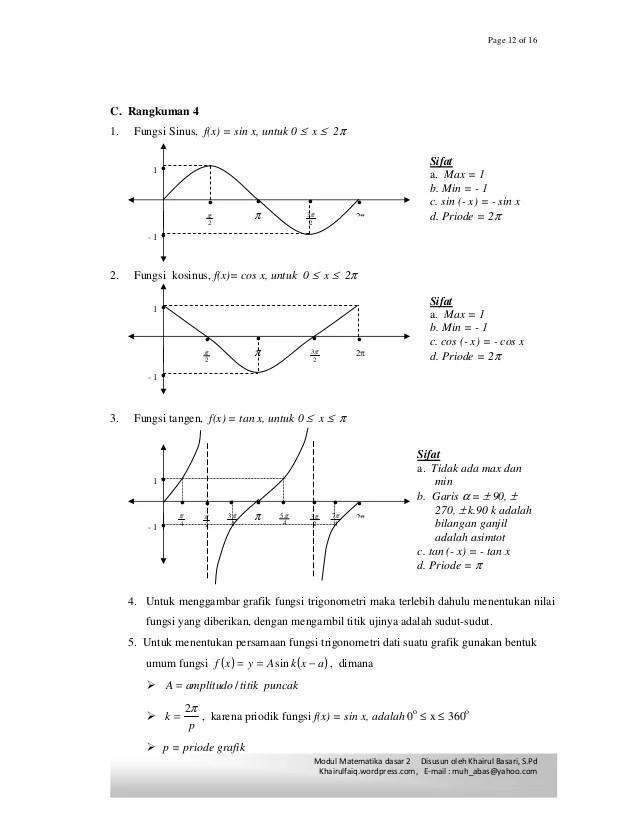 Grafik Fungsi Trigonometri Tan