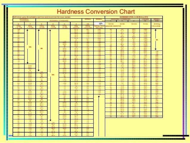 Poldi Hardness Conversion Chart Homeschoolingforfree