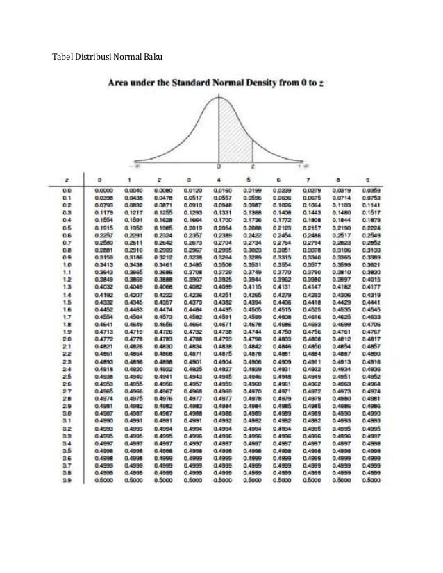 Contoh Soal Distribusi Normal Tabel Z : contoh, distribusi, normal, tabel, Contoh, Distribusi, Normal, Tabel, Terbaru, Cute766