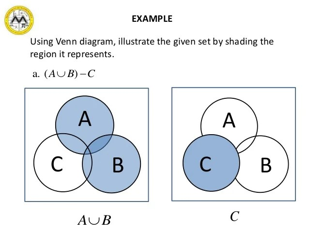 shading venn diagram examples how to do a in math mit syllabus 10-3 lesson 1: sets and the real number system