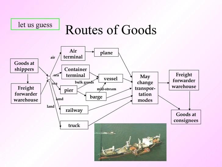 emergency plan diagram egg labeled logistics planning