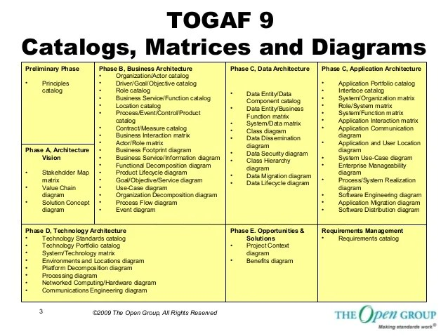 example of functional decomposition diagram horse gi togaf sample matrices, catalogs and diagrams from the open group