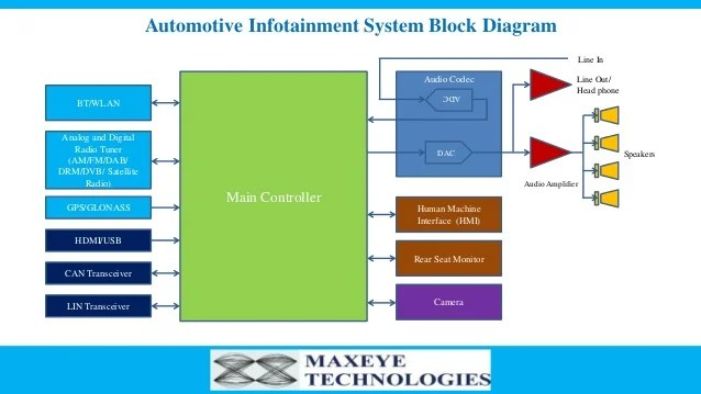 End to End InVehicle Infotainment Test Solution  MaxEye