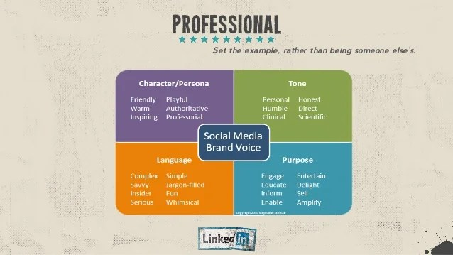 Maximizing Your Linkedin Profile From Setup To Success