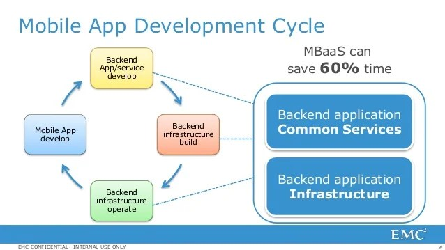 Mobile Backend As A Service Via Cloud Foundry