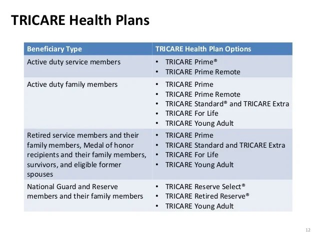 An Introduction to TRICARE