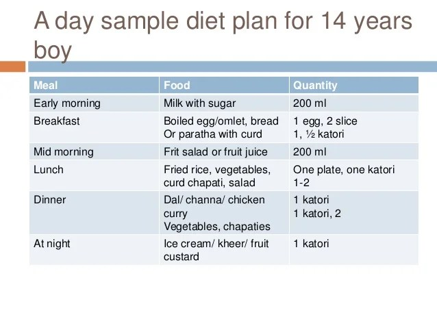 day sample diet plan also meal planning for different categories rh slideshare