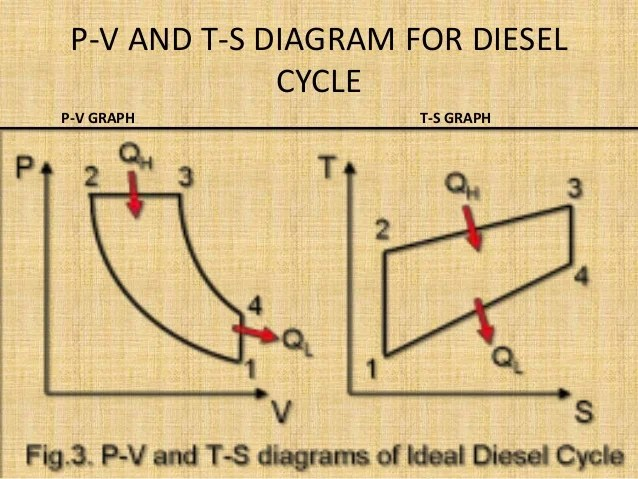 pv diagram for a piston the book thief plot 4-stroke diesel engine