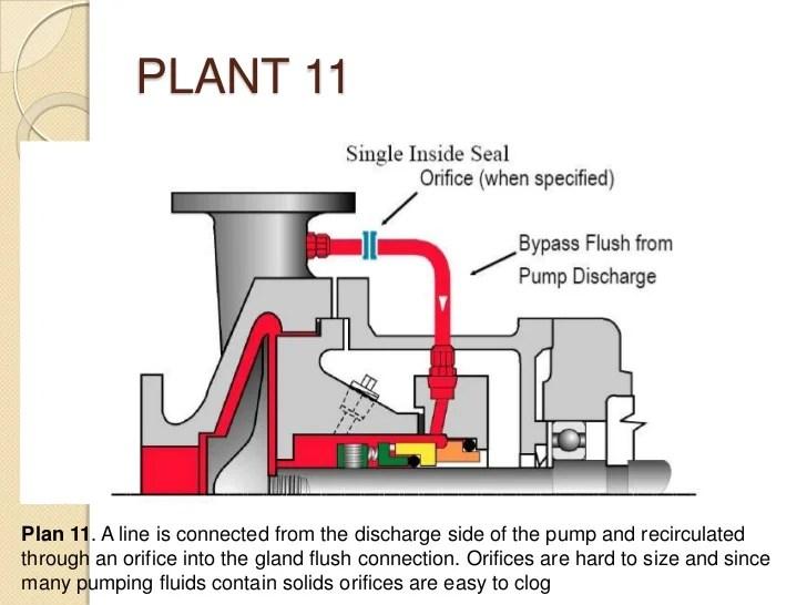 centrifugal pump mechanical seal diagram megasquirt wiring vs gland packing br 13